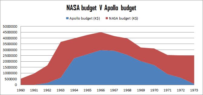 Apollo v NASA budget 60-71
