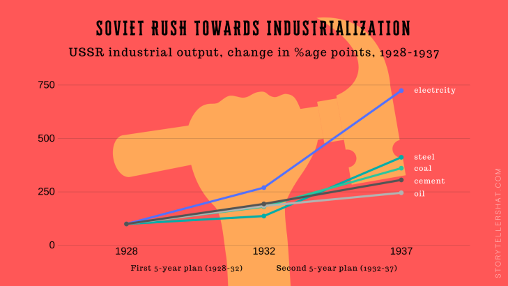 Soviet industrialization infographic 1928-37
